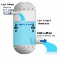 Ce este cash-Flow-ul si cum iti afecteaza afacerea?